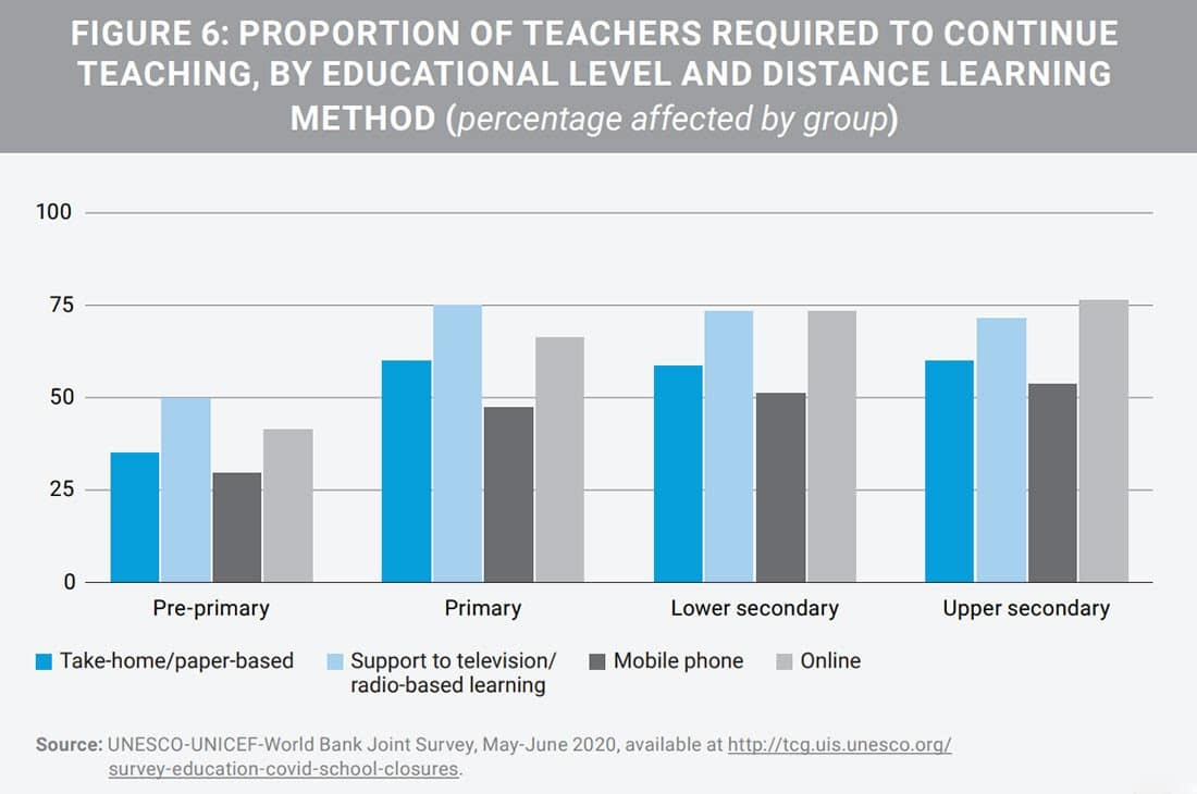 UNESCO Remote Learning Report
