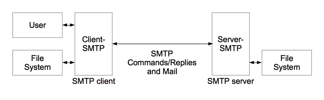 How an SMTP server works (Source: Wikimedia Commons)