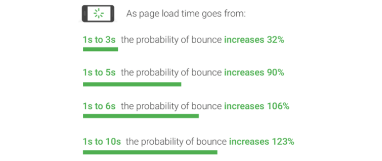 Page load time on Google
