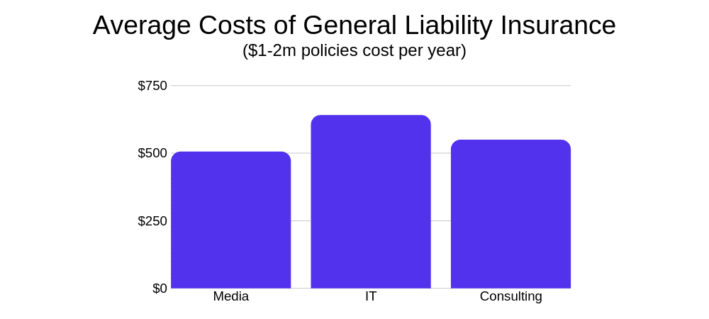 Average Costs of a GLI Policy, graphical chart.