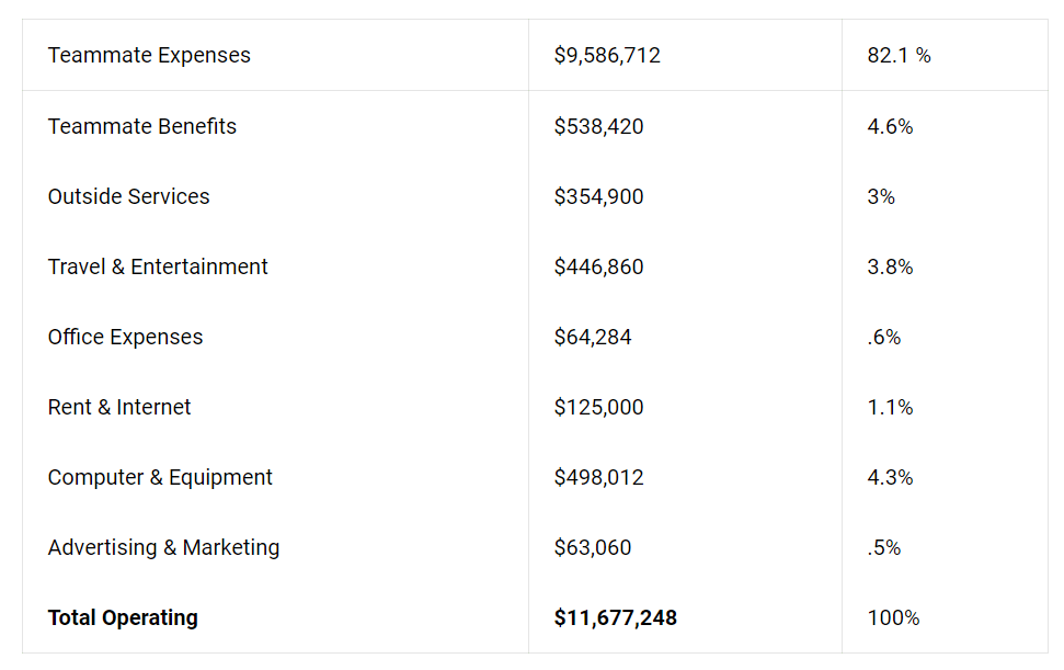 Buffer's 2018 Operating Costs.